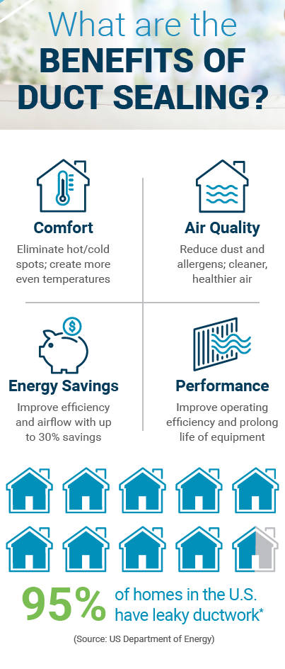 Leaking Ducts Waste Money and Reduce Heating and Cooling Efficiency